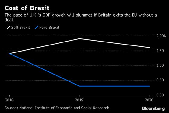 Brexit No Deal Seen Leaving U.K. Economy at a Near Standstill