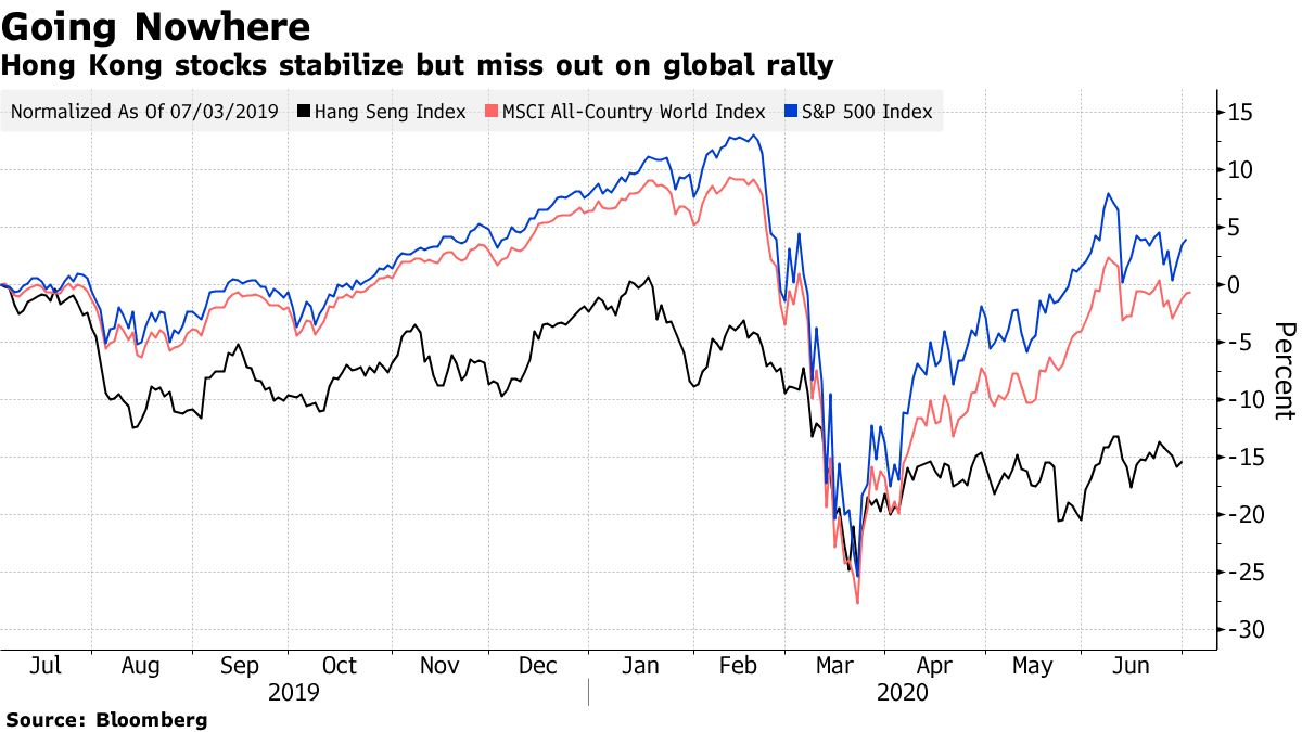Hong Kong stocks stabilize but miss out on global rally