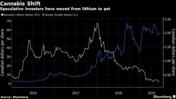 Pot Grabbing Spotlight From Lithium Threatens Supply for EVs