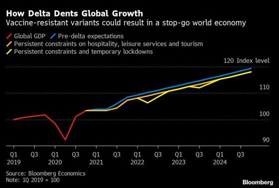 Charting Global Economy: Supply Chains Challenge U.S., Germany