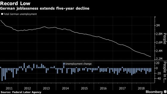 Euro-Area Economy on Weak Footing Faces 2019 Uncertainties