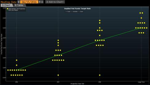 FOMC Dot-Plot