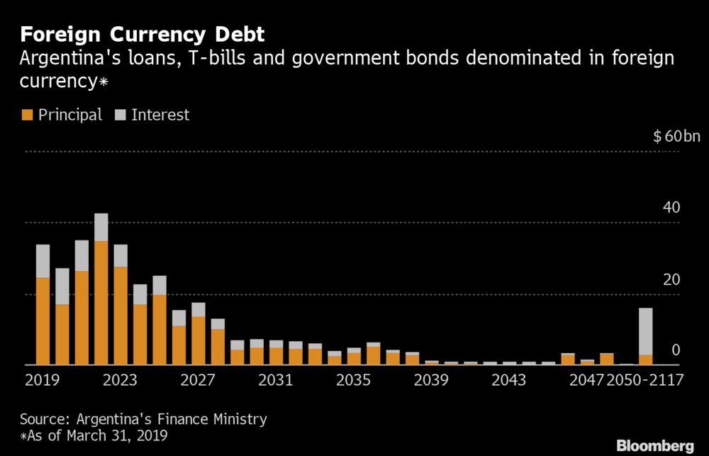 bonds argentina