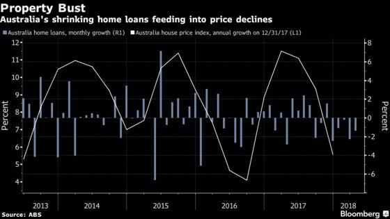 Sydney Home Bubble Deflates as Loans Revisit 2008 Losing Streak