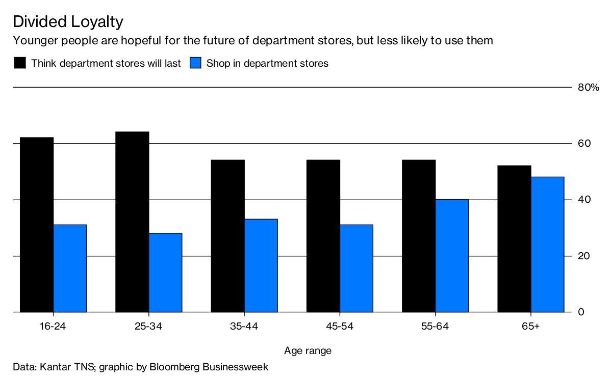 Where U.K. Youth Don't Shop