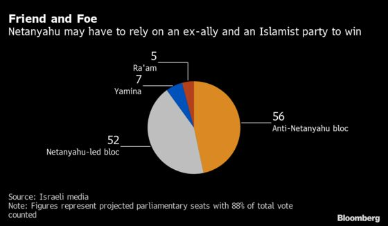 Arab Party, Former Ally May Turn Out to Be Netanyahu's Salvation