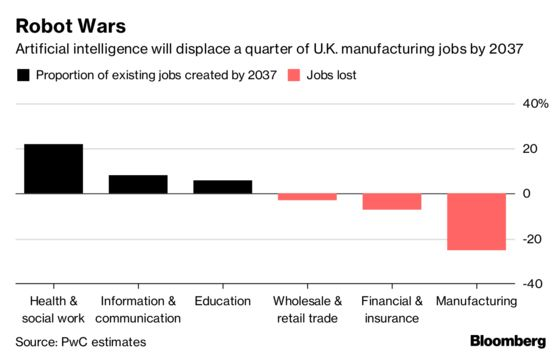 Robots Will Bolster U.K. Growth and Create New Jobs, PwC Says