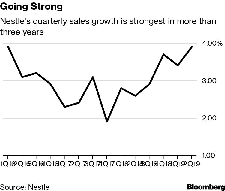 Nestle Gains as Starbucks Coffee Capsules Help Sales