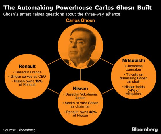 Ghosn Exit Sets Stage for Showdown Over Renault-Nissan Future