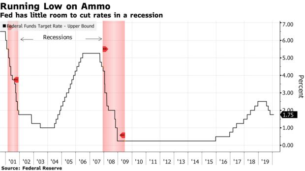 Fed has little room to cut rates in a recession