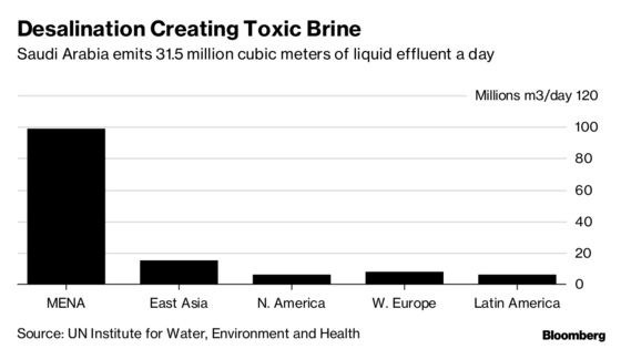Saudi Thirst for Water Is Creating a Toxic Brine Problem