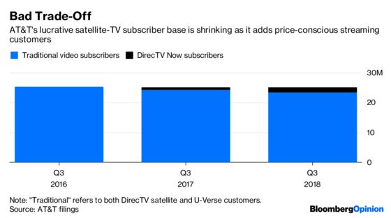 AT&T Shouldn't Take DirecTV Viewers for Granted