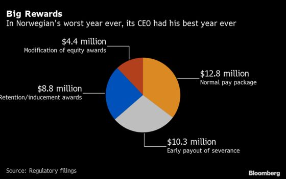 CEO Pandemic Pay: 'Heads I Win, Tails I Win Almost as Much'