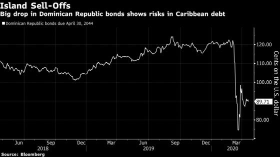 Puerto Rico 2.0? Wall Street Warns of Caribbean Debt Crises
