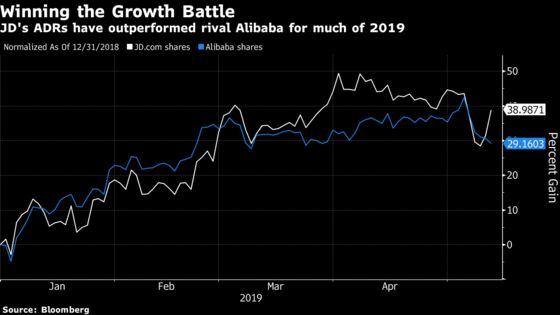 This Chinese E-Retailer Is Having Its Best Day in Four Months