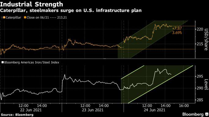 Caterpillar, steelmakers surge on U.S. infrastructure plan