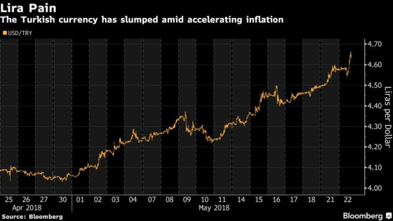 Lira Relief Proves Short-Lived as Fitch Warns on Monetary Policy
