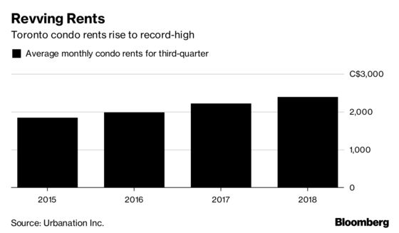 Toronto Condo Rents Hit a New Record