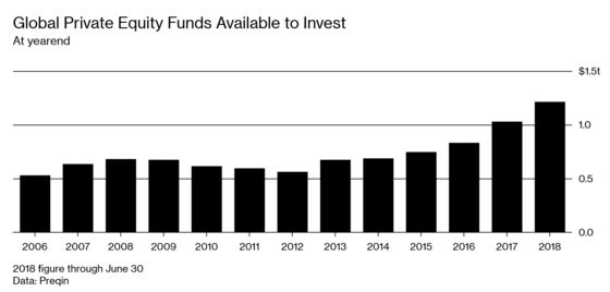 It's Always Sunny at the Davos of the Private Equity Industry