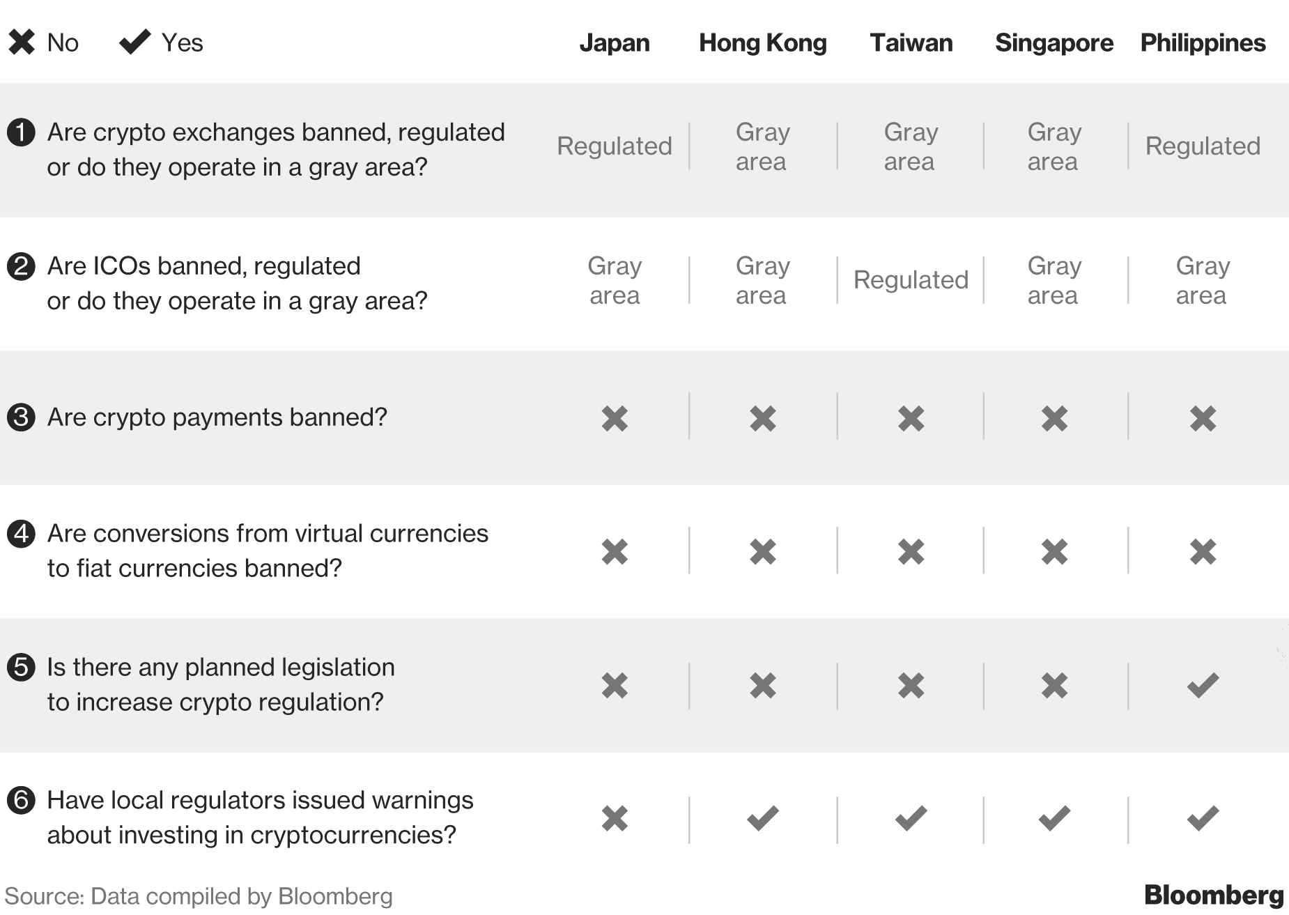 What the World's Governments Are Saying About Cryptocurrencies