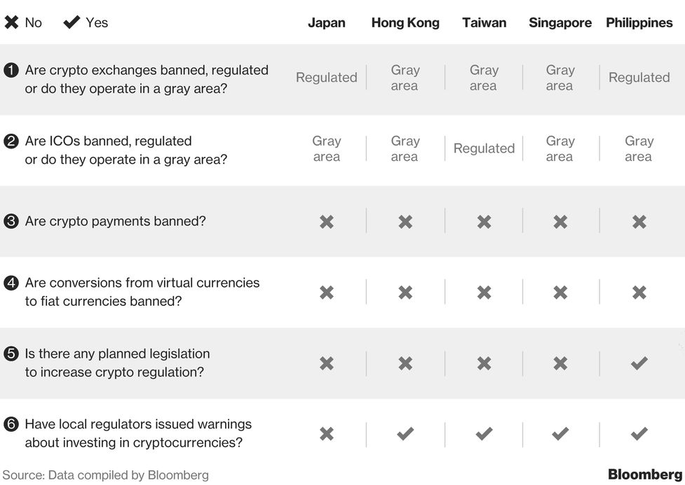 Making Sense Of The Worlds Cryptocurrency Rules Bloomberg