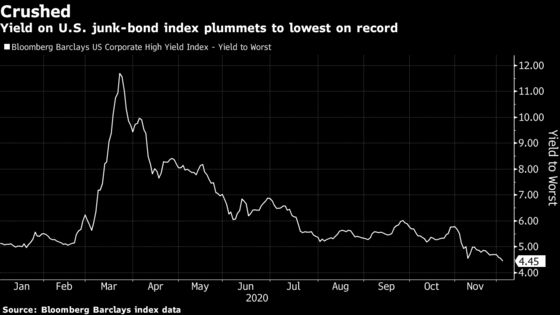 U.S. Junk Bond Yields Hit Record Low for Second Time This Year
