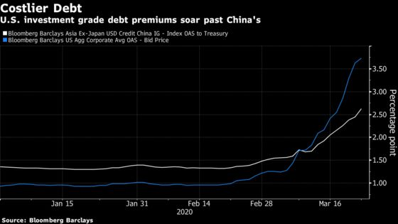 China's Dollar Bonds Show Trump Value of Government Backing