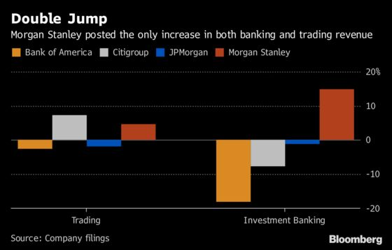 Morgan Stanley Tops Rivals With Jumps in Trading, Deal Fees