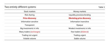 The very different characteristics of equity and money markets