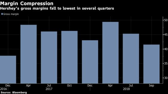 Hershey Slumps Most Since 2016 as Profitability Gets Squeezed