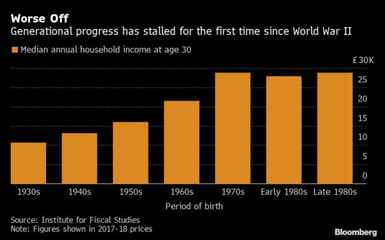 U.K. Millennials Worse Off Than People Born in the 1970s