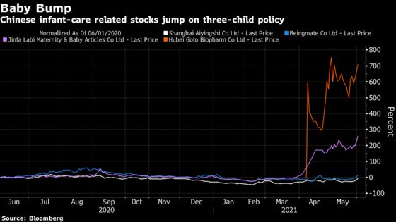 China's Infant-Care Stocks Extend Gains on Three-Child Policy