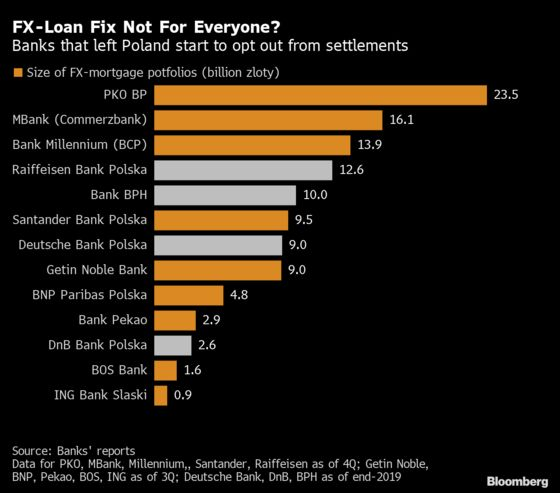 Polish Mortgage Plan Shows Cracks After Raiffeisen Pulls Out