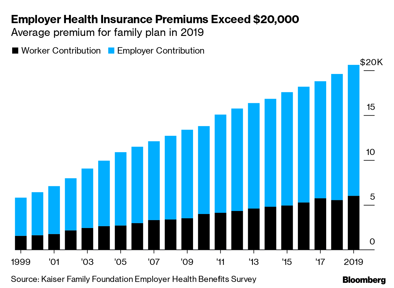 Why Is Health Insurance So Expensive 20 000 A Year For Coverage Bloomberg