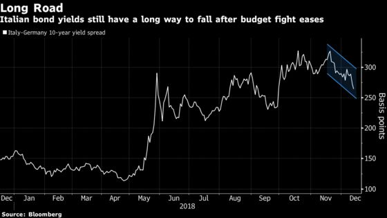 Italy Markets Buoyant After Rome Blinks in Staring Match With EU