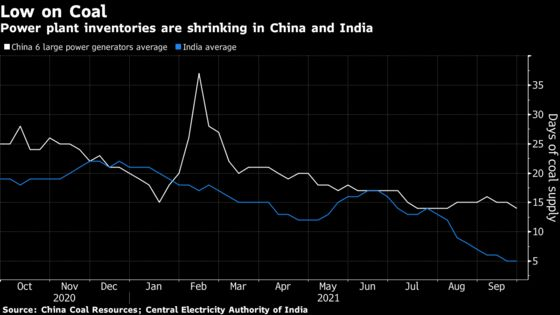 Coal Crisis Leaves India With Few Options to Avoid Power Crunch