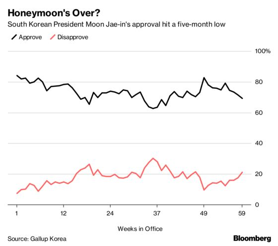 Bowing Samsung Chief Heralds Economy Shift by South Korea's Moon