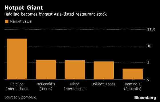 The $12 Billion Hotpot Fortune Cooked Up by a Chinese Foursome