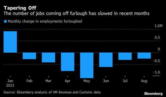 Over 1 Million U.K. Jobs Furloughed in Final Month of Program