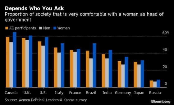 Just 46% Are Wholly Comfortable With Female Political Leaders