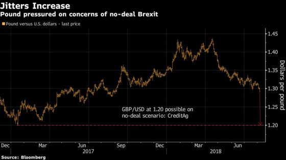 Pound May Slump 10% on No-Deal Brexit