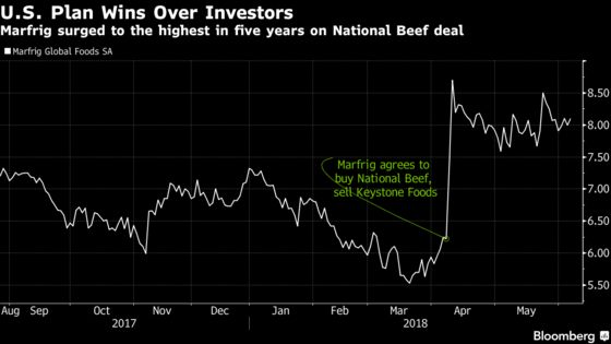 A New Beef Baron Leads Brazil's Charge for World Domination
