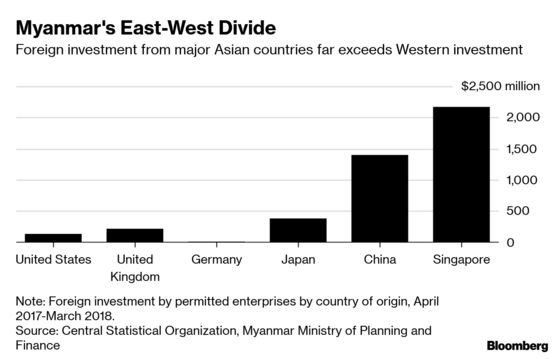 Asia Investors Split With West Over Myanmar's Rohingya Crackdown