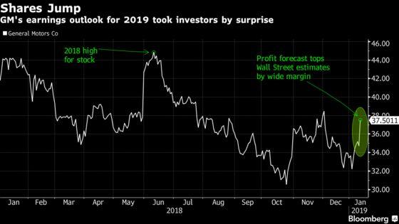 GM Surges After Surprise Forecast for Annual Profit Gain