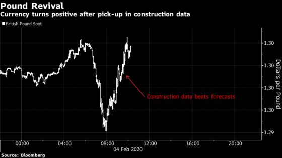Pound Gains as BOE Rate-Cut Bets Fade on U.K. Construction Data