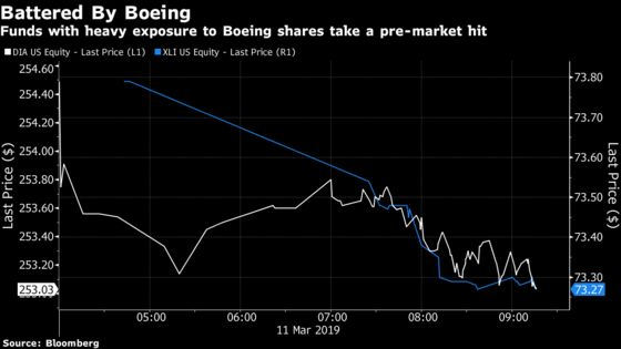 Trading in $21 Billion ETF Surges Most in Month on Boeing