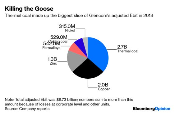 Glencore Brings the End of Thermal Coal a Step Closer