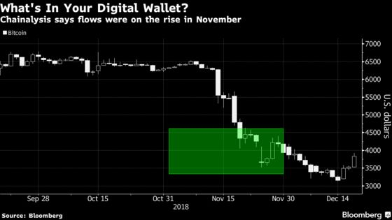 Bitcoin Fans Were Stockpiling Anew as Rout Hit, Chainalysis Says