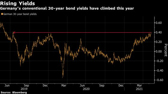 Bonds in Europe Tumble as Green Debt Leads Rush of Supply