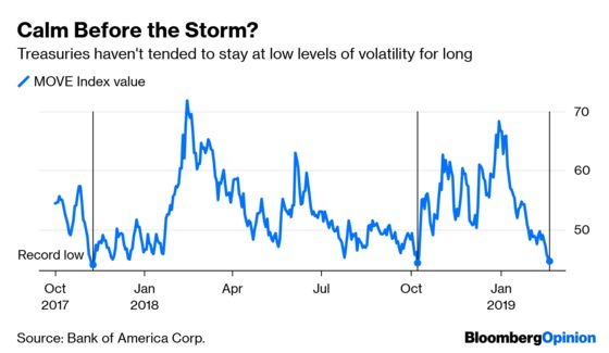 Bond Volatility Is Eerily Quiet. But Is It Too Quiet?